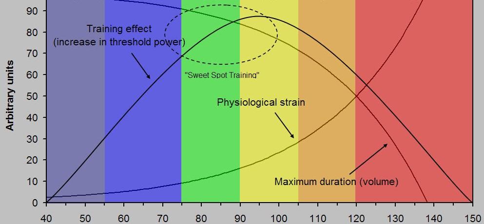 Am Sweetspot trainierst du bei einer Intensität, die zwischen dem oberen Ende des dritten Trainingsbereiches und dem unteren Ende des Vierten liegt. (Foto: Dr. Andy Coggan)
