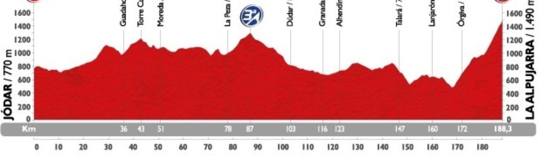 Vor dem heftigen Schlussaufstieg nach Capileira dürften die meisten Fahrer, auf der 188,3 Kilometer langen Etappe, keine großen Probleme haben.