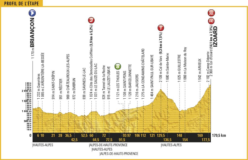 Tour De France 2017 18 Etappe Showdown Auf Dem