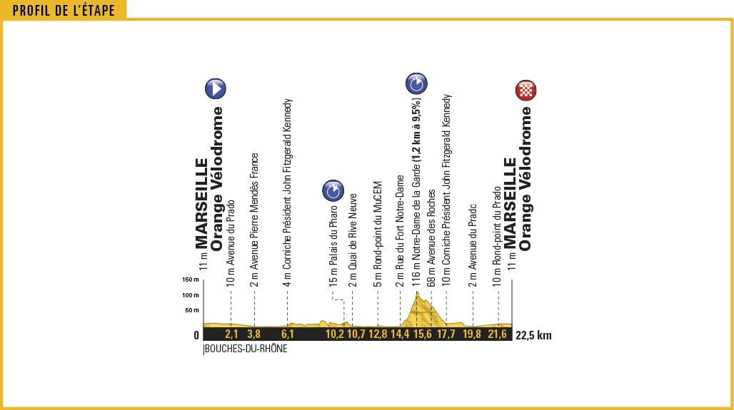 Tour De France 2017 20 Etappe Das Einzelzeitfa