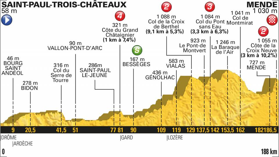 14. Etappe Tour De France
