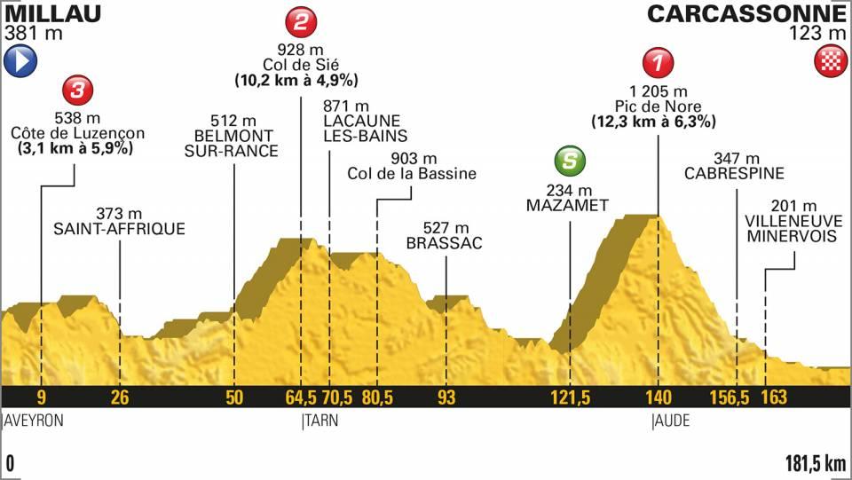Sprintwertung Tour De France